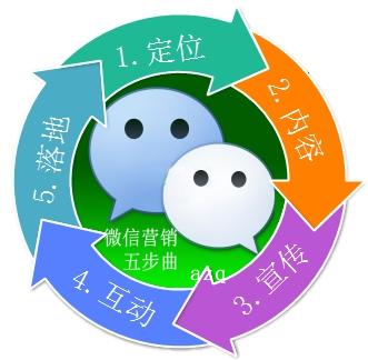 微信营销五步曲